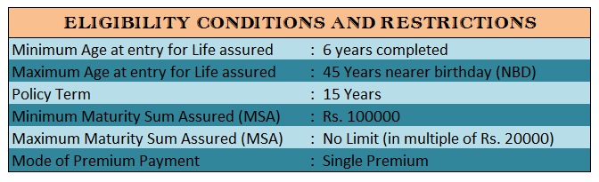 Eligibility conditions of Jeevan Shikhar (Plan No. 837)