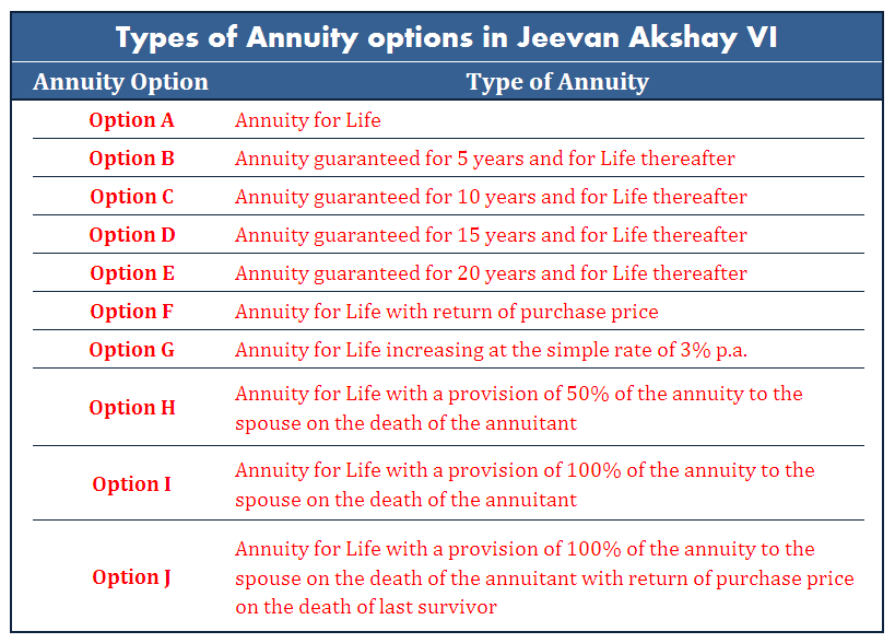 annuity-options-available-in-jeevan-aksay-vi
