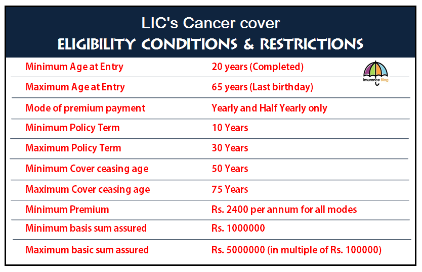 LIC's Cancer Cover-Eligibility Conditions and restrictions